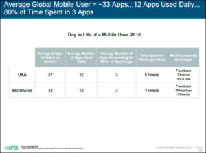 smartphone-app-use